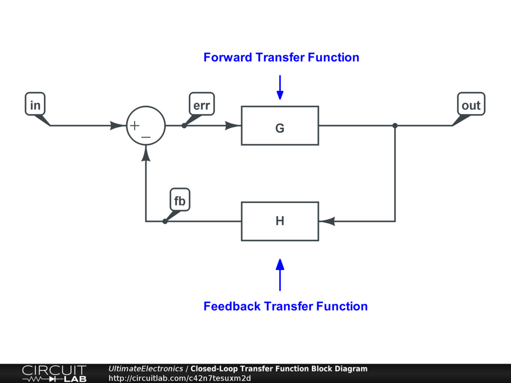 Closed-Loop Transfer Function Block Diagram