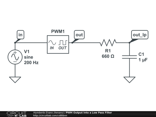 pwm output into a low pass filter