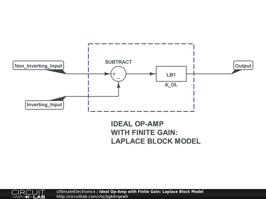 Ideal Op-Amp with Finite Gain: Laplace Block Model